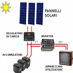Fotovoltaico a Roma Batterie accumulo