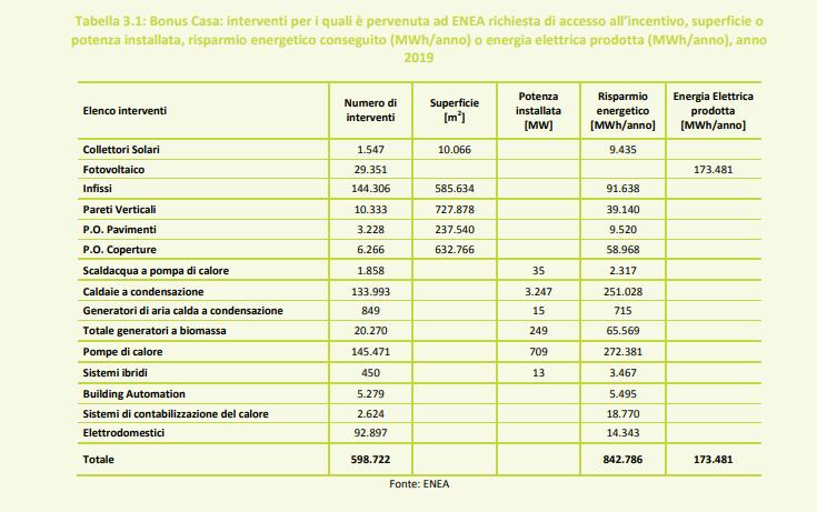 Grazie alle detrazioni fiscali, nel 2019 sono stati realizzati 29.351 impianti fotovoltaici