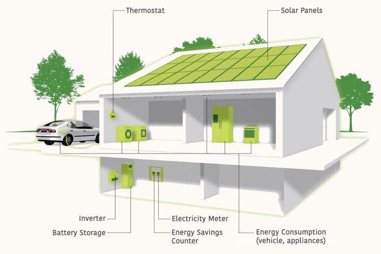 SolarEdge propone un kit completo per le installazioni SuperEcobonus di impianti Fotovoltaici