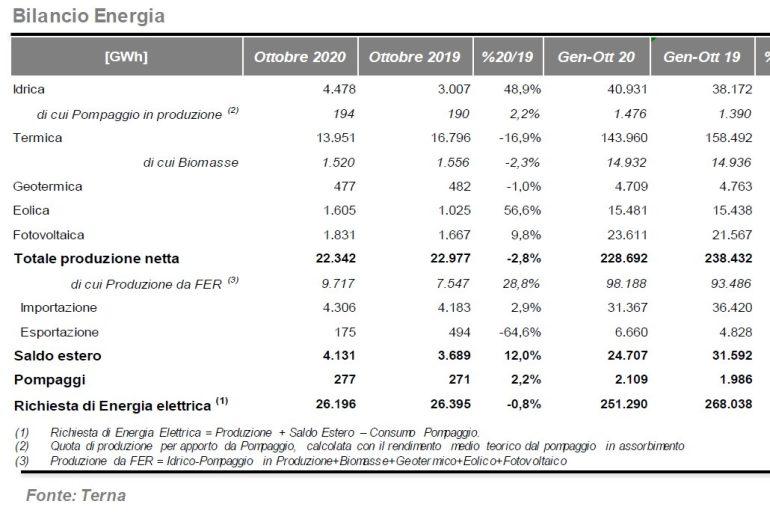Rapporto sul sistema elettrico Terna: il Fotovoltaico segna +9,5%