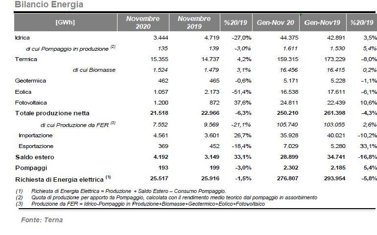 """Aggiornamenti di produzione energia elettrica del Fotovoltaico 2020: Terna pubblica il """"Rapporto mensile sul Sistema Elettrico"""""""
