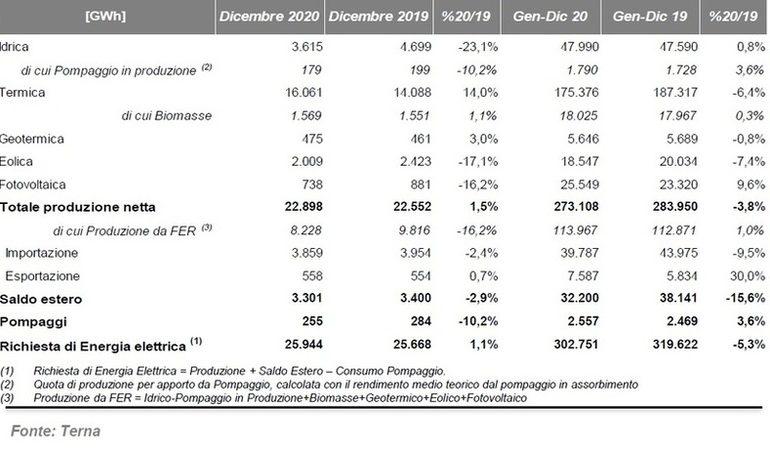 Terna conclude l'analisi del 2020 sulla produzione di energia elettrica da Fotovoltaico: si registra una crescita del 9,6%