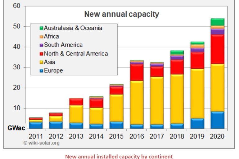 Analisi nuove installazioni 2020: nel Mondo installati impianti fotovoltaici di taglia utility scale per un totale di 55 GW