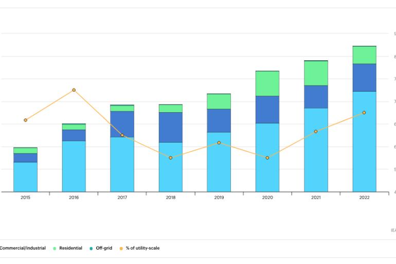 Un documento della IEA stima 145 GW nuovi impianti Fotovoltaici installati nel 2021
